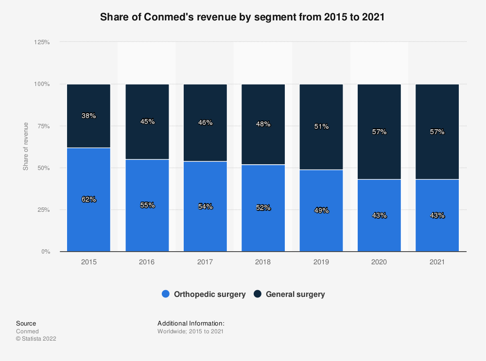 Statistic: Percentage of Conmed's revenue by segment from 2015 to 2018 | Statista