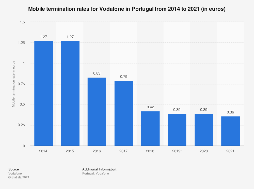 Statistic: Mobile termination rates for Vodafone in Portugal from 2014 to 2020 (in euros) | Statista