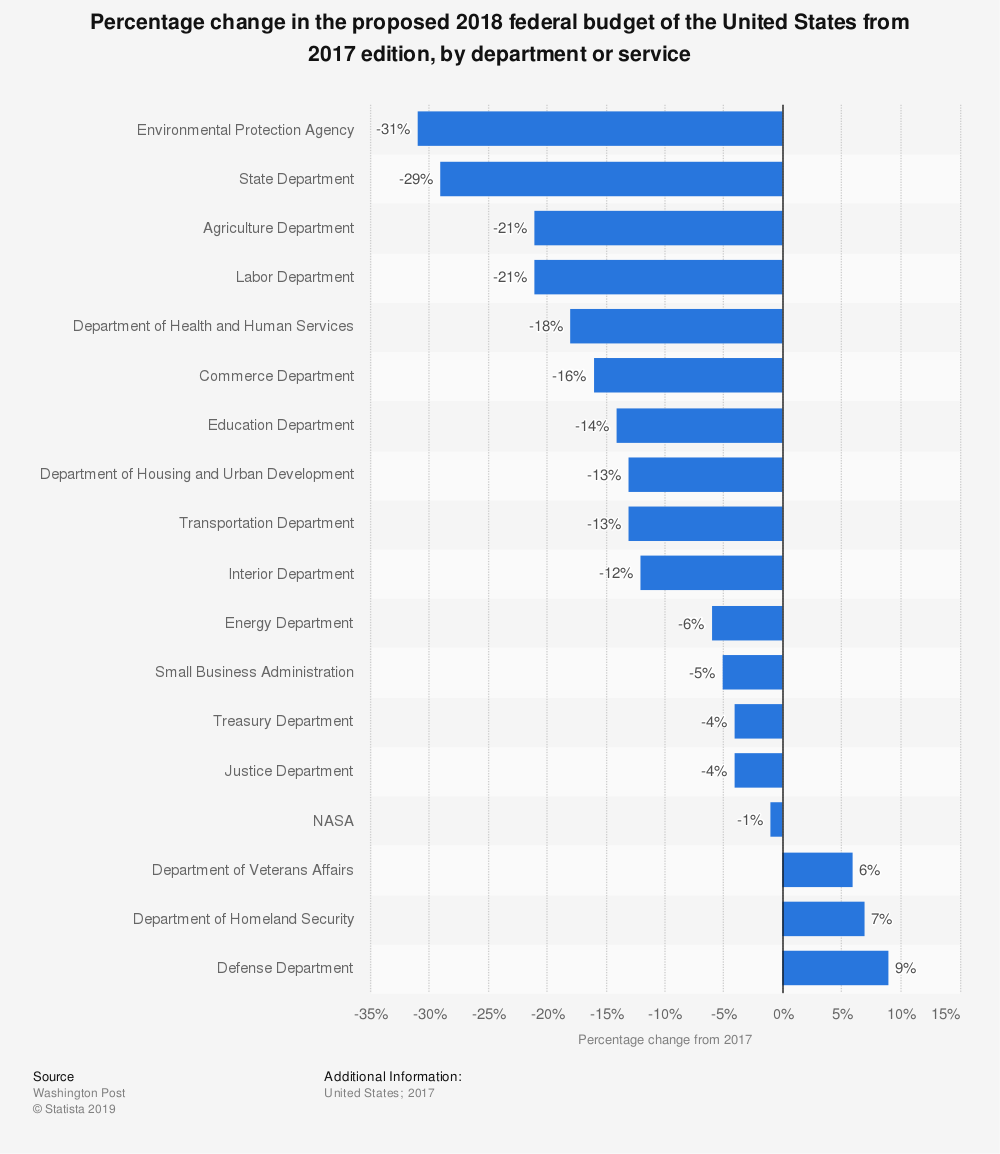 Statistic: Percentage change in the proposed 2018 federal budget of the United States from 2017 edition, by department or service | Statista