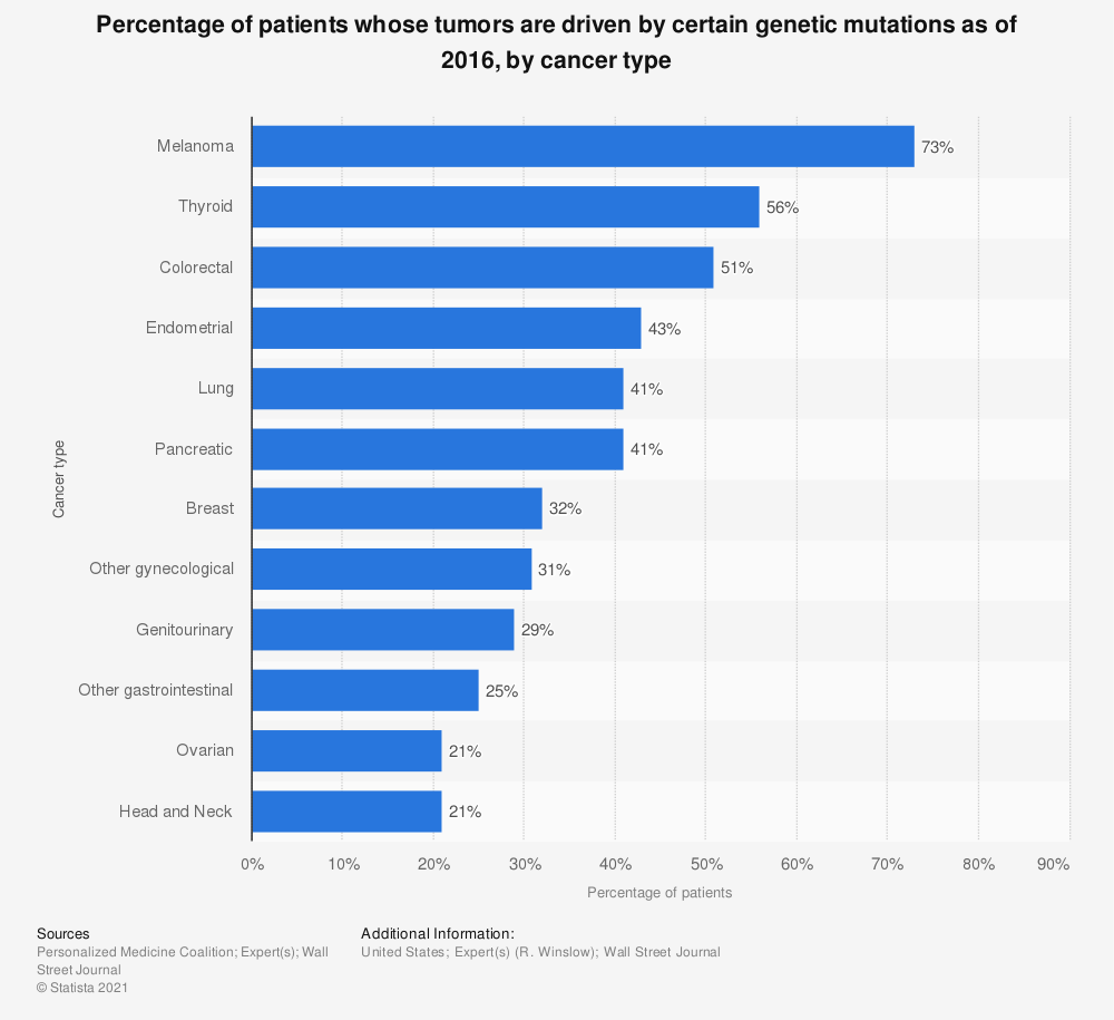 Statistic: Percentage of patients whose tumors are driven by certain genetic mutations as of 2016, by cancer type | Statista