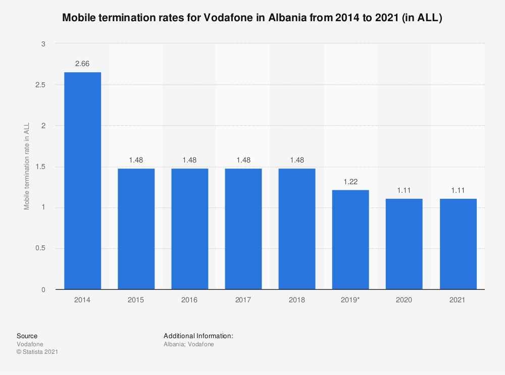 Statistic: Mobile termination rates for Vodafone in Albania from 2014 to 2019 (in ALL) | Statista
