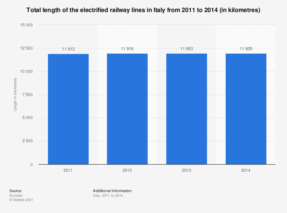 Statistic: Total length of the electrified railway lines in Italy from 2011 to 2014 (in kilometres) | Statista
