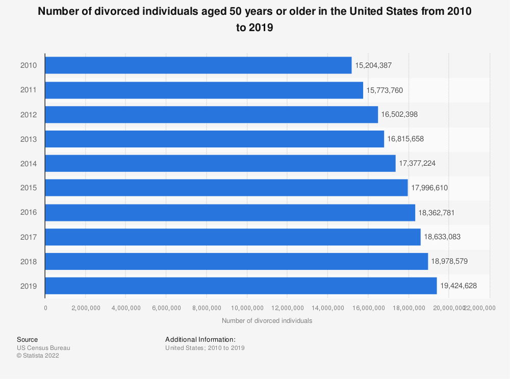 Statistic: Number of divorced individuals aged 50 years or older in the United States from 2010 to 2018 | Statista