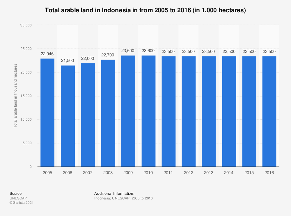 Statistic: Total arable land in Indonesia in from 2005 to 2016 (in thousand hectares) | Statista