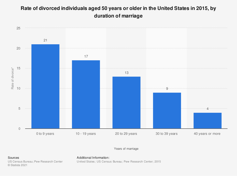 rate of divorce in usa