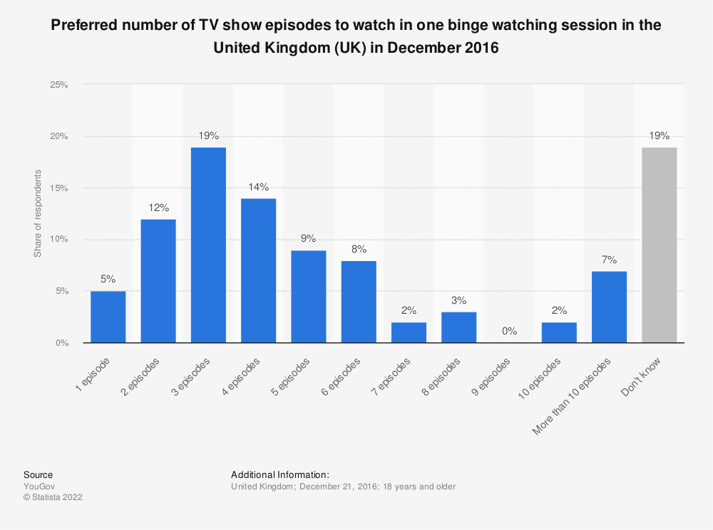 Statistic: Preferred number of TV show episodes to watch in one binge watching session in the United Kingdom (UK) in December 2016 | Statista