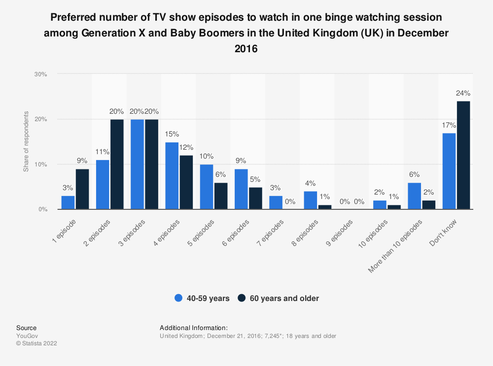 Statistic: Preferred number of TV show episodes to watch in one binge watching session among Generation X and Baby Boomers in the United Kingdom (UK) in December 2016 | Statista