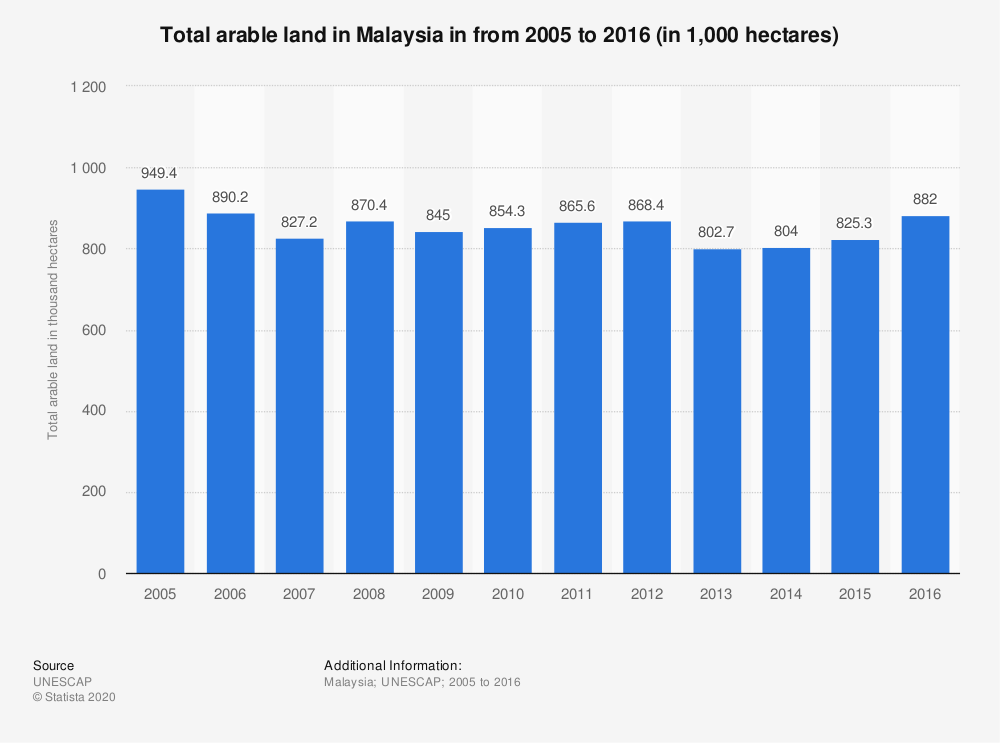 Statistic: Total arable land in Malaysia in from 2005 to 2016 (in thousand hectares) | Statista