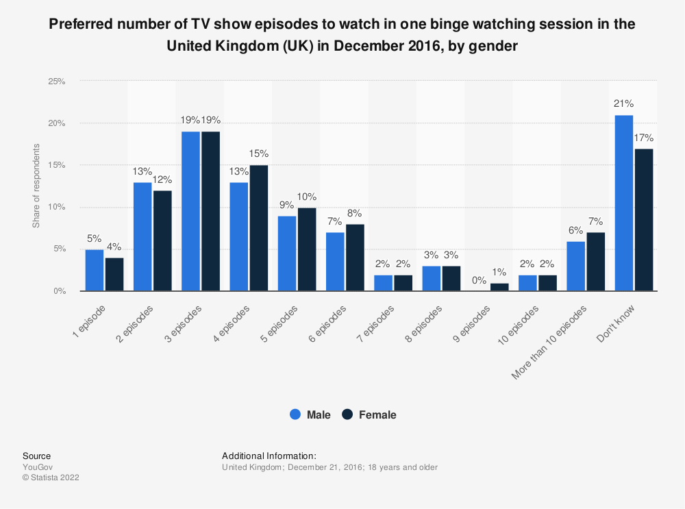 Statistic: Preferred number of TV show episodes to watch in one binge watching session in the United Kingdom (UK) in December 2016, by gender | Statista