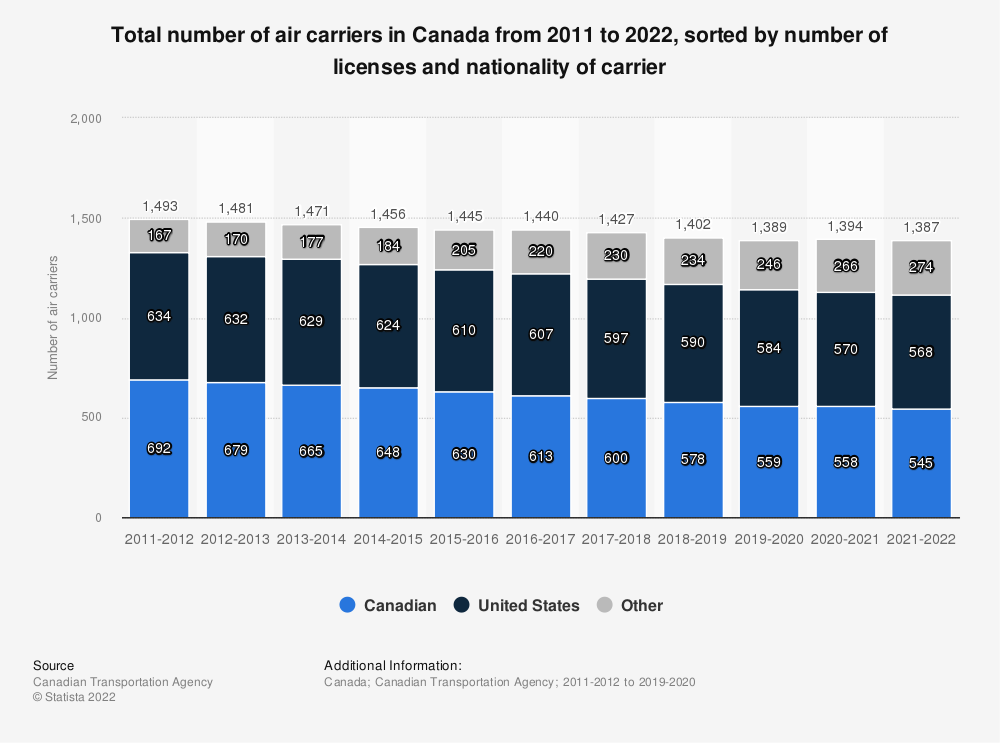 Statistic: Total number of air carriers in Canada from 2011 to 2018, sorted by number of licenses and nationality of carrier | Statista