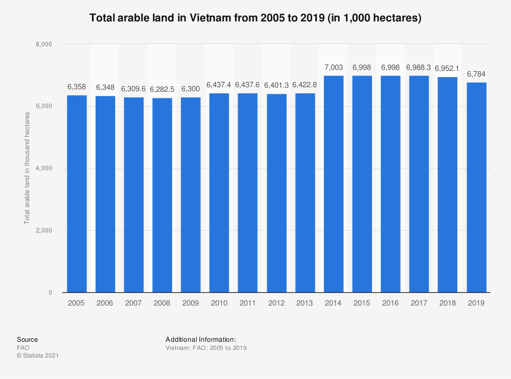 Statistic: Total arable land in Vietnam from 2005 to 2016 (in 1,000 hectares) | Statista