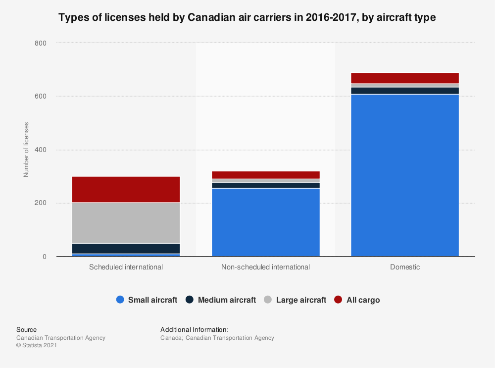 Statistic: Types of licenses held by Canadian air carriers in 2016-2017, by aircraft type | Statista