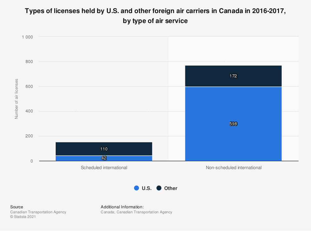 Statistic: Types of licenses held by U.S. and other foreign air carriers in Canada in 2016-2017, by type of air service | Statista