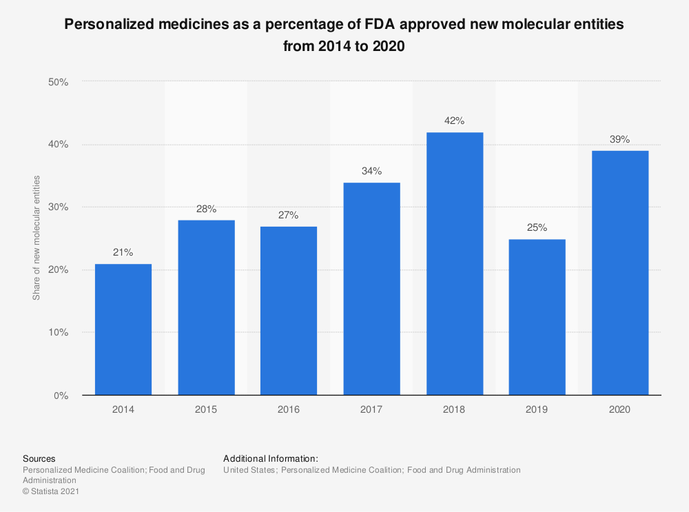 Statistic: Personalized medicines as a percentage of FDA approved new molecular entities from 2014 to 2018 | Statista