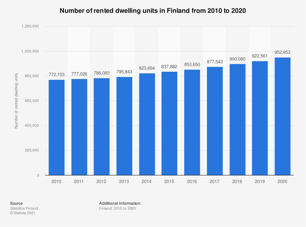Statistic: Number of rented dwelling units in Finland from 2008 to 2018 | Statista