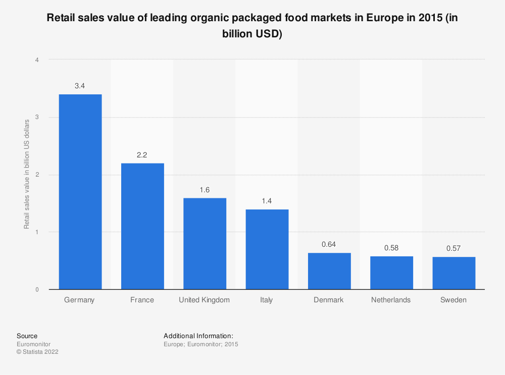 Statistic: Retail sales value of leading organic packaged food markets in Europe in 2015 (in billion USD) | Statista