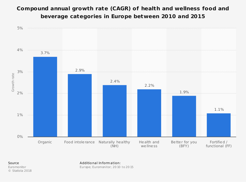 Statistic: Compound annual growth rate (CAGR) of health and wellness food and beverage categories in Europe between 2010 and 2015  | Statista