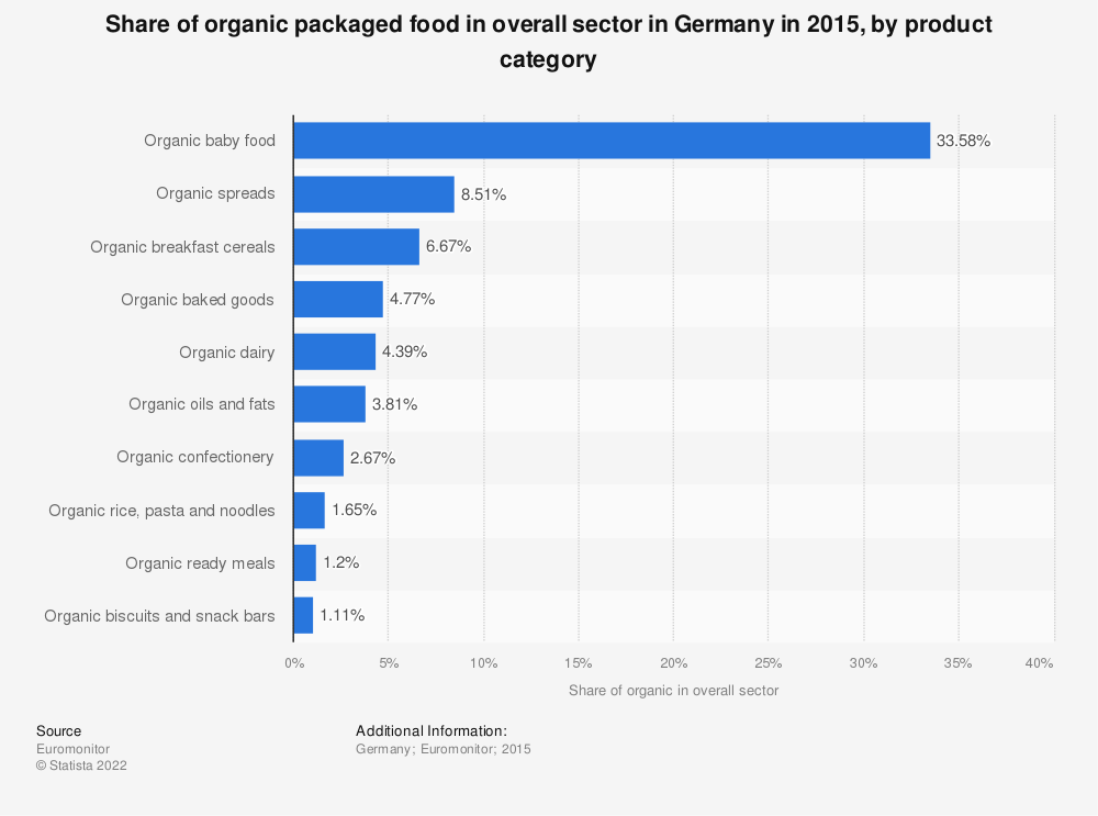 Statistic: Share of organic packaged food in overall sector in Germany in 2015, by product category | Statista
