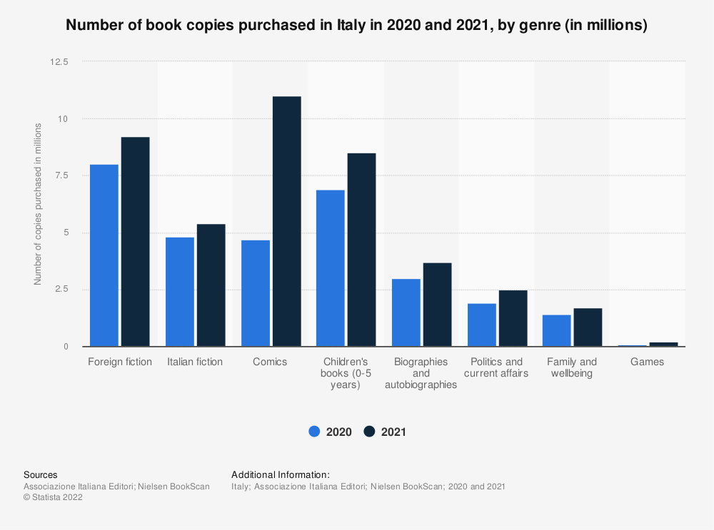 Statistic: Number of book titles published in Italy from 2016 to 2018, by genre | Statista