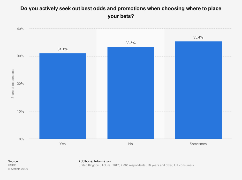 Statistic: Do you actively seek out best odds and promotions when choosing where to place your bets? | Statista