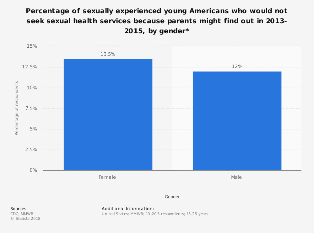 Statistic: Percentage of sexually experienced young Americans who would not seek sexual health services because parents might find out in 2013-2015, by gender* | Statista