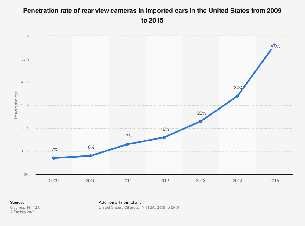 Statistic: Penetration rate of rear view cameras in imported cars in the United States from 2009 to 2015 | Statista
