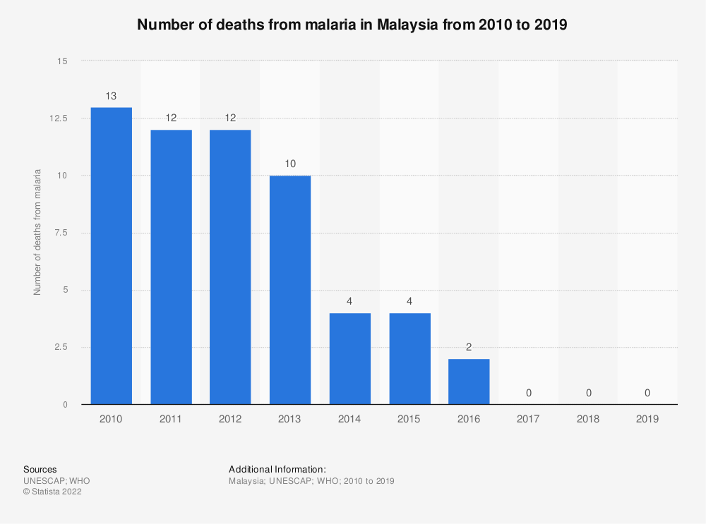 Statistic: Number of deaths from malaria in Malaysia from 2010 to 2017   Statista