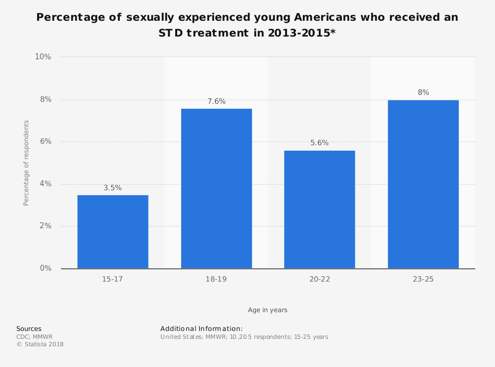 Statistic: Percentage of sexually experienced young Americans who received an STD treatment in 2013-2015* | Statista