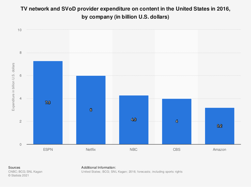 Statistic: TV network and SVoD provider expenditure on content in the United States in 2016, by company (in billion U.S. dollars)   Statista