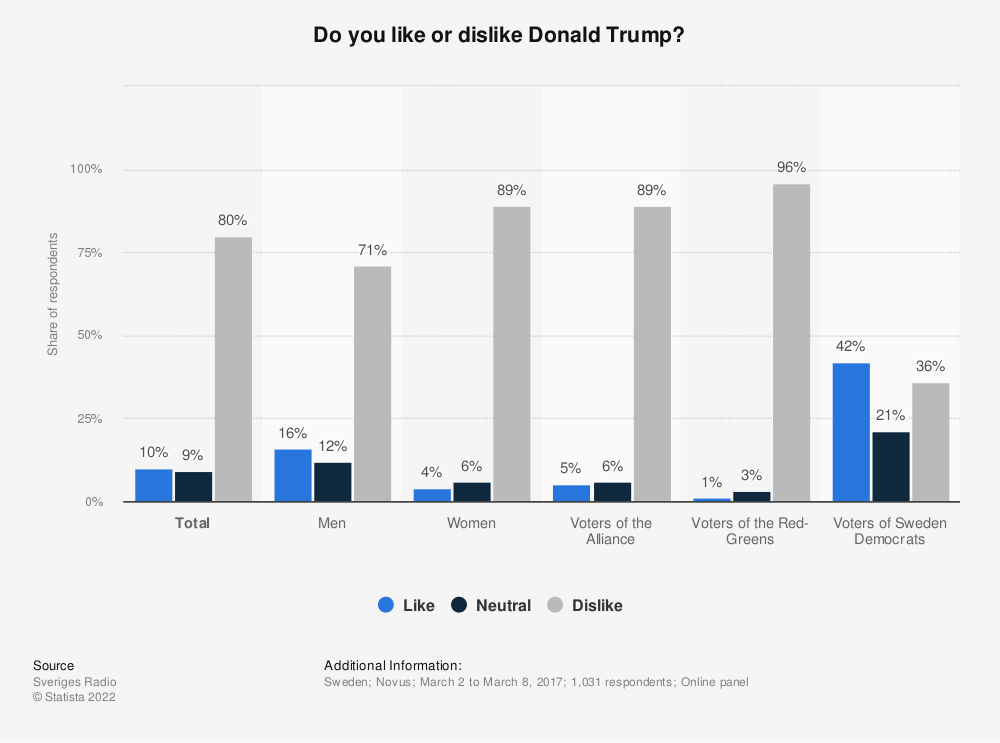 Statistic: Do you like or dislike Donald Trump? | Statista