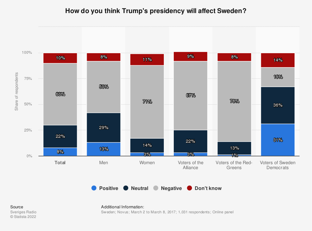Statistic: How do you think Trump's presidency will affect Sweden? | Statista