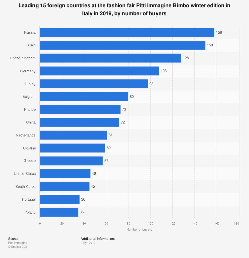 Statistic: Leading 15 foreign countries at the fashion fair Pitti Immagine Bimbo winter edition in Italy in 2019, by number of buyers | Statista