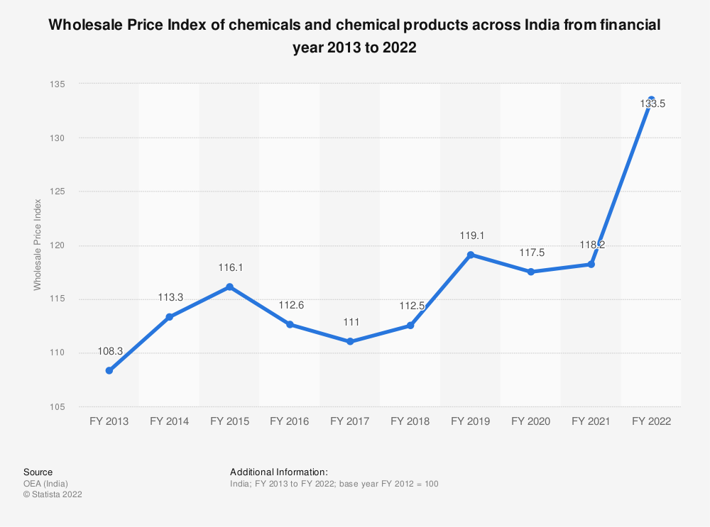 Statistic: Wholesale Price Index (WPI) of chemicals and chemical products across India from FY 2013 to FY 2019 | Statista