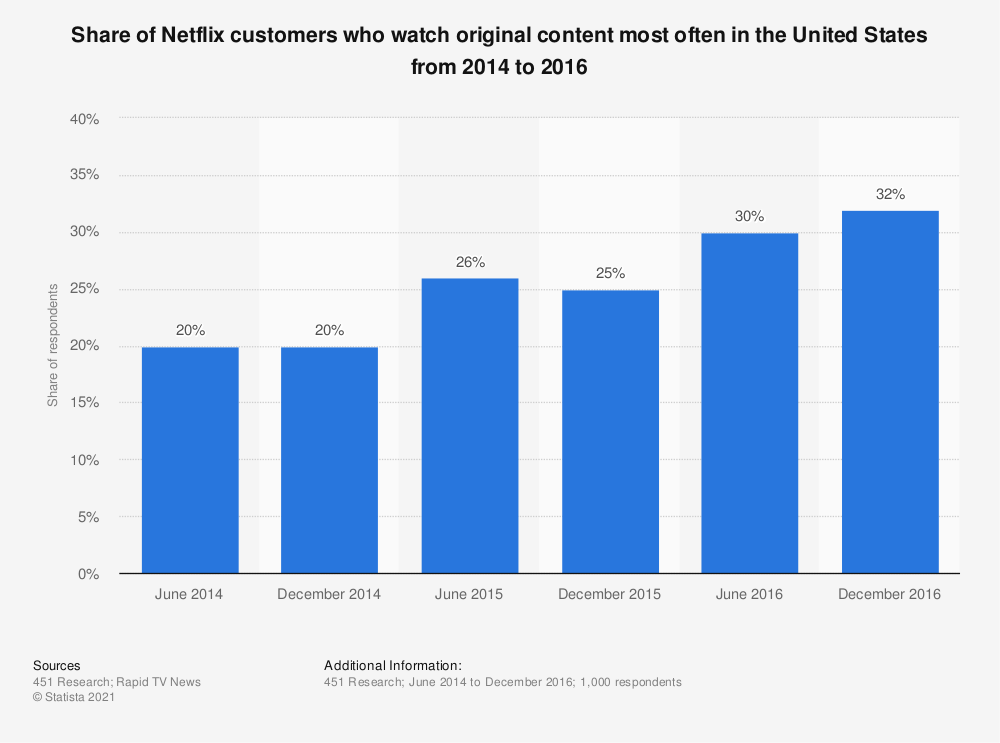 Statistic: Share of Netflix customers who watch original content most often in the United States from 2014 to 2016 | Statista