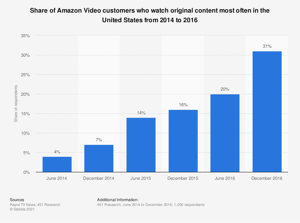 Statistic: Share of Amazon Video customers who watch original content most often in the United States from 2014 to 2016 | Statista
