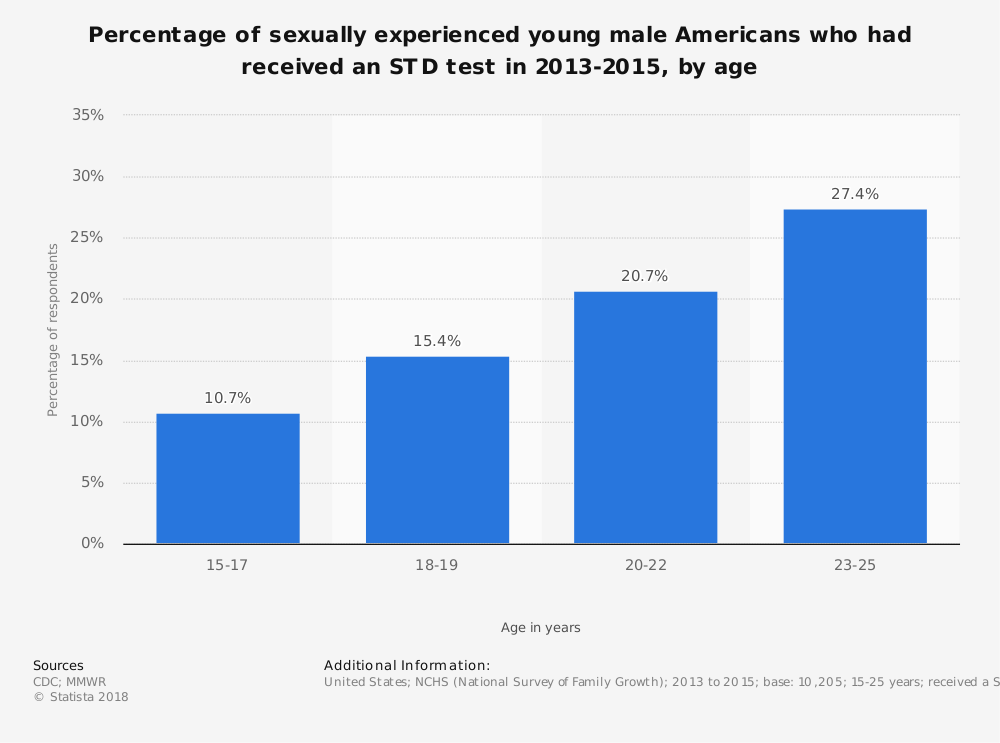 Statistic: Percentage of sexually experienced young male Americans who had received an STD test in 2013-2015, by age | Statista