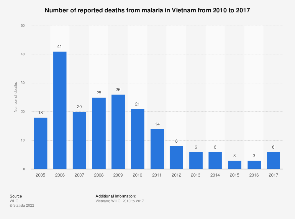 Statistic: Number of deaths from malaria in Vietnam from 2010 to 2017 | Statista