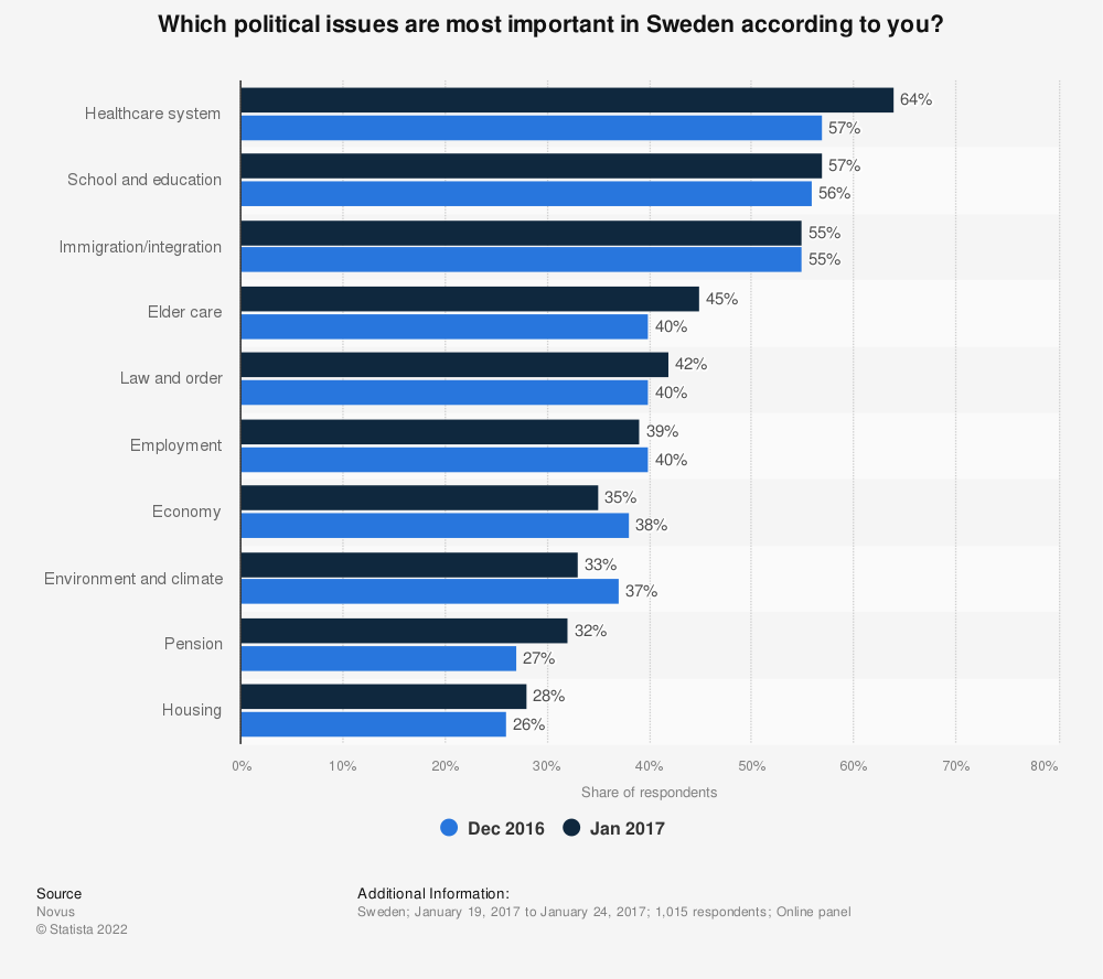 Statistic: Which political issues are most important in Sweden according to you? | Statista