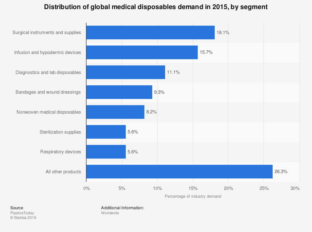 Statistic: Distribution of global medical disposables demand in 2015, by segment | Statista