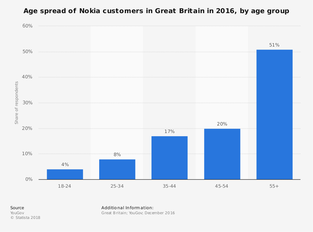 Statistic: Age spread of Nokia customers in Great Britain in 2016, by age group | Statista