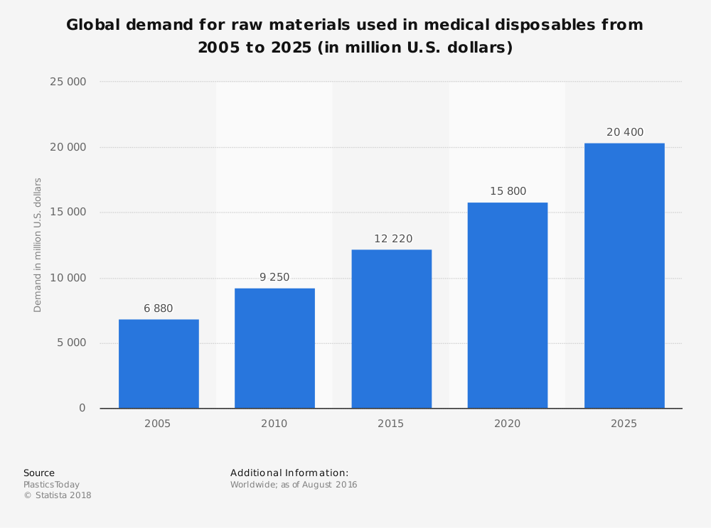Statistic: Global demand for raw materials used in medical disposables from 2005 to 2025 (in million U.S. dollars) | Statista