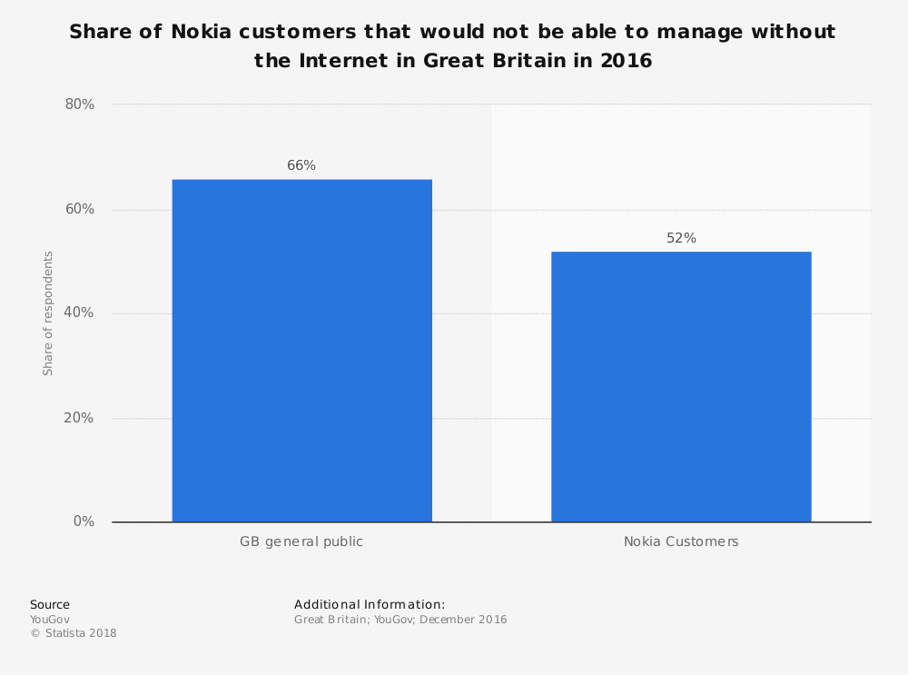 Statistic: Share of Nokia customers that would not be able to manage without the Internet in Great Britain in 2016 | Statista