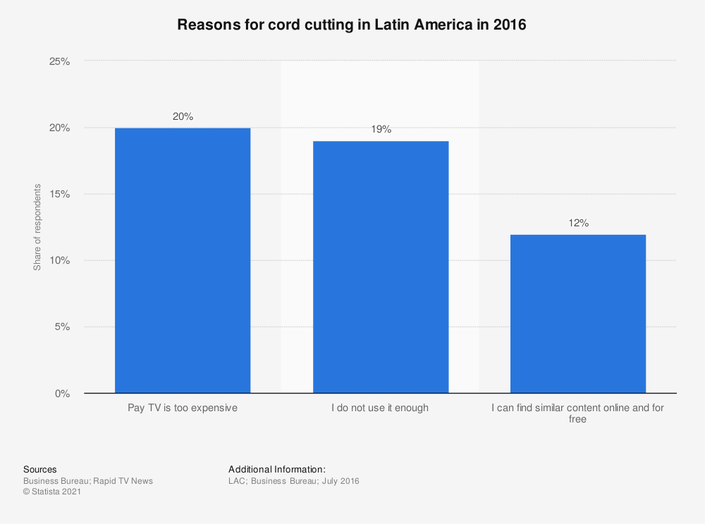 Statistic: Reasons for cord cutting in Latin America in 2016 | Statista
