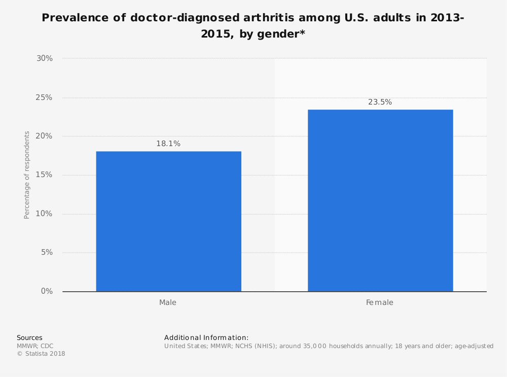 Statistic: Prevalence of doctor-diagnosed arthritis among U.S. adults in 2013-2015, by gender*   Statista