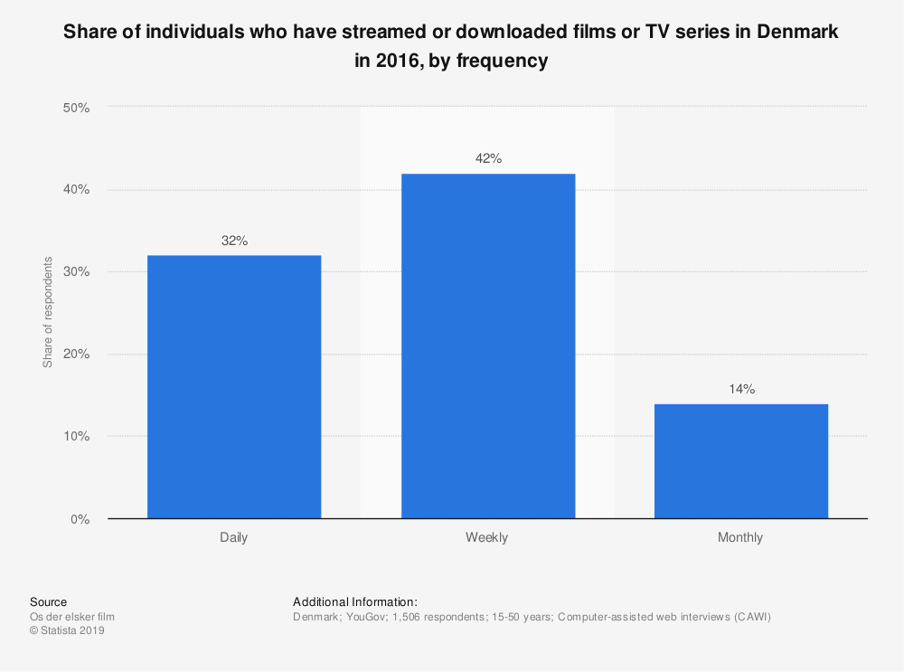 Statistic: Share of individuals who have streamed or downloaded films or TV series in Denmark in 2016, by frequency | Statista
