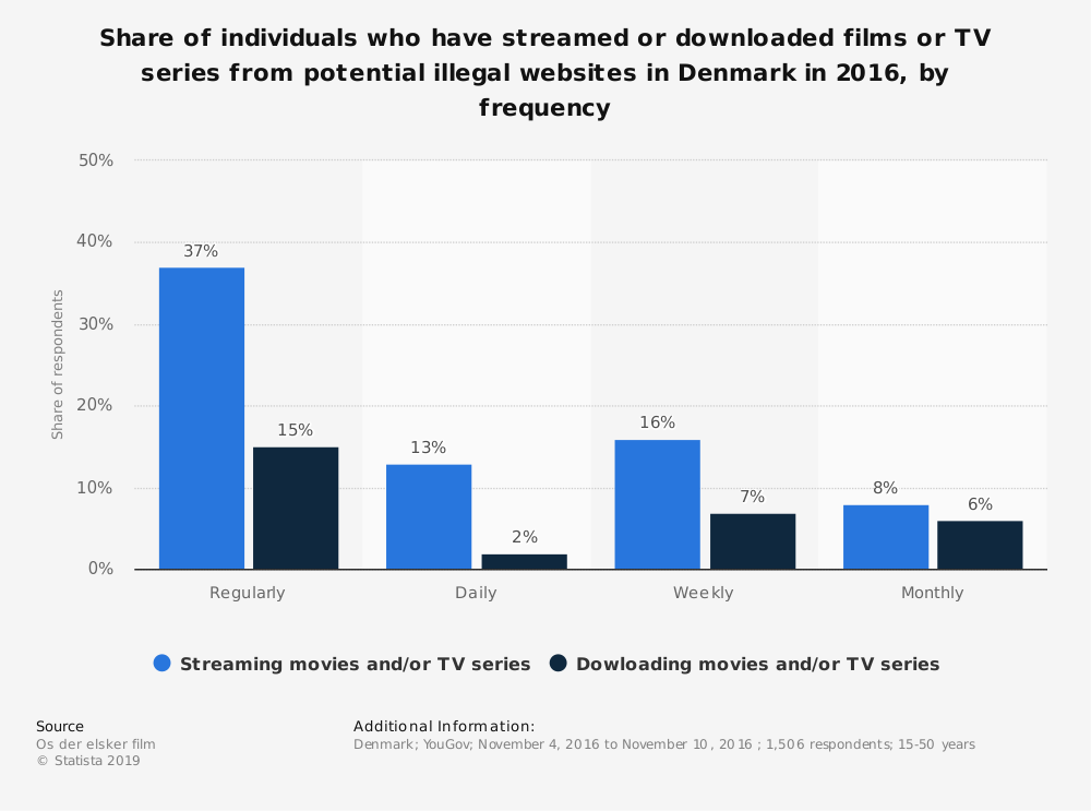 Statistic: Share of individuals who have streamed or downloaded films or TV series from potential illegal websites in Denmark in 2016, by frequency | Statista
