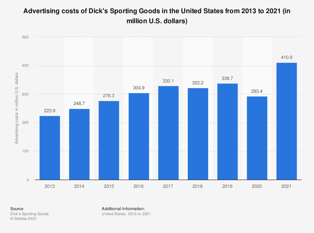 Statistic: Advertising costs of Dick's Sporting Goods in the United States from 2013 to 2019 (in million U.S. dollars) | Statista