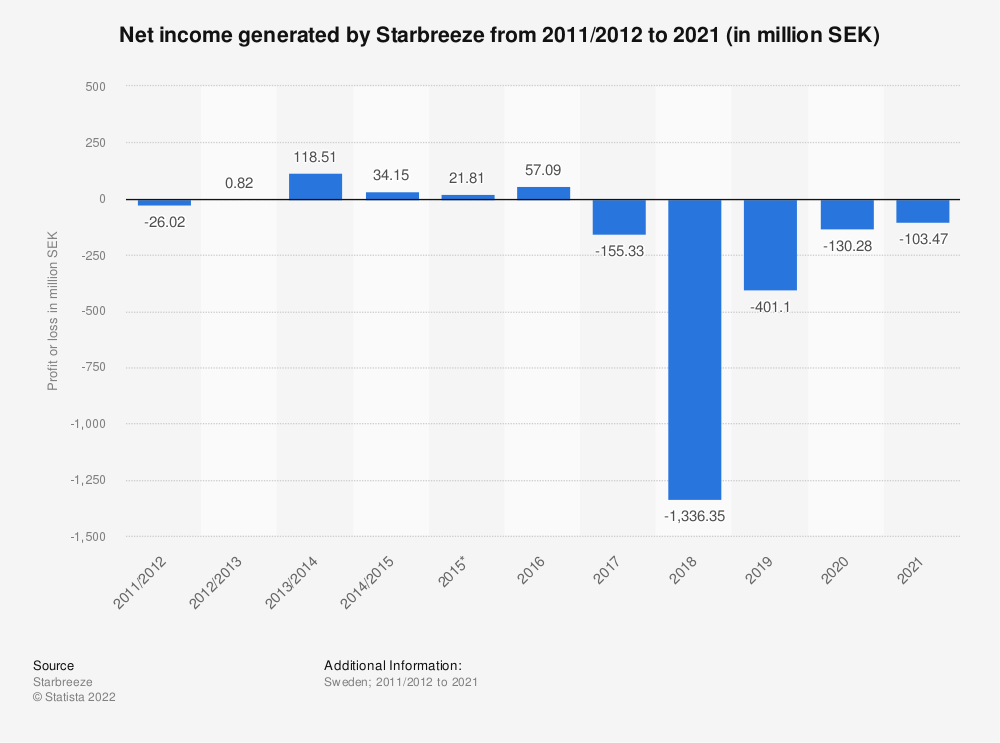 Statistic: Net income of Starbreeze from 2011/2012 to 2020 (in million SEK) | Statista