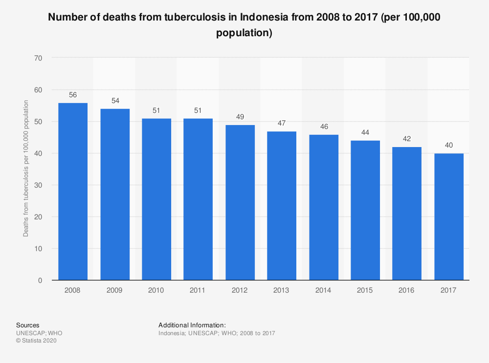 Statistic: Number of deaths from tuberculosis in Indonesia from 2008 to 2017 (per 100,000 population) | Statista