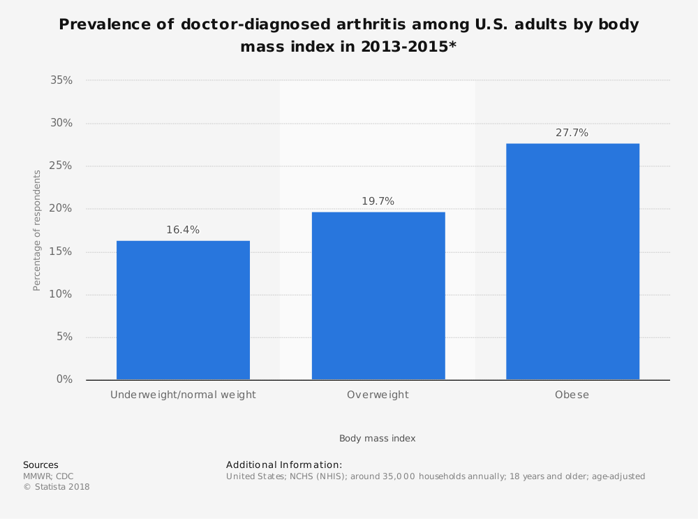 Statistic: Prevalence of doctor-diagnosed arthritis among U.S. adults by body mass index in 2013-2015*   Statista